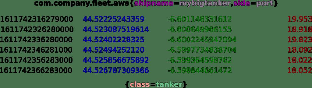 Une GTS complete avec nom de classe, étiquette et valeur d'étiquette en haut, attributs en bas et points de données au milieu.